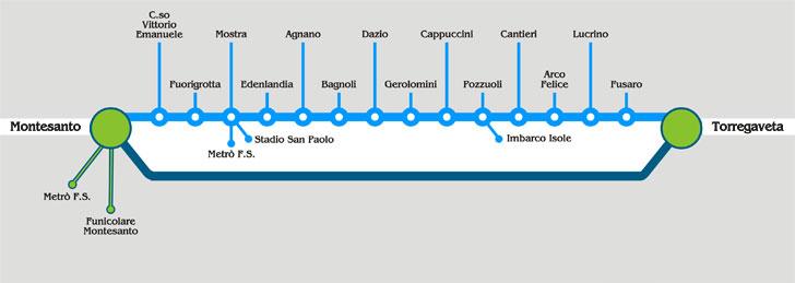 Naples Cumana Regional Metro Line